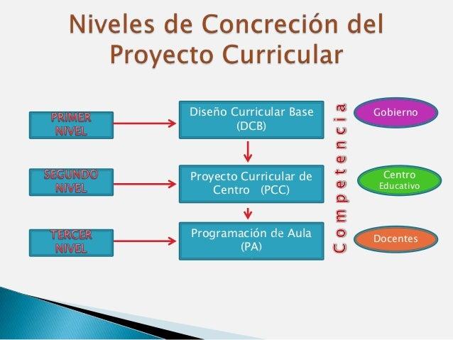 El Proyecto Curricular En Las Instituciones Educativas