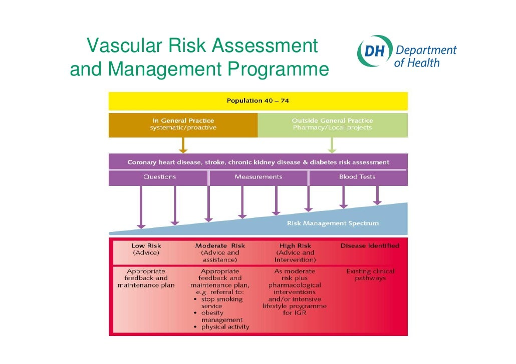 risk assessment and management of cardiovascular diseases