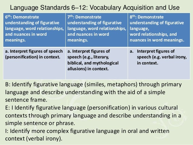 Language Standards 6–12: Vocabulary Acquisition and Use6th: Demonstrate                7th: Demonstrate                8th...