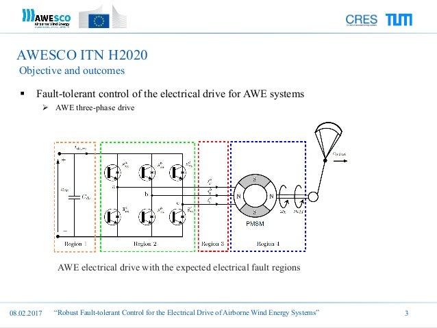 Hisham Eldeeb: Robust Fault-tolerant Control for the Electrical Drive…