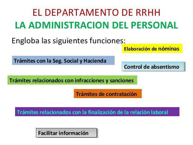 Engloba las siguientes funciones: EL DEPARTAMENTO DE RRHH LA ADMINISTRACION DEL PERSONAL Elaboración de nóminas Trámites c...