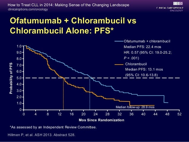Chlorambucil Dose In Cll