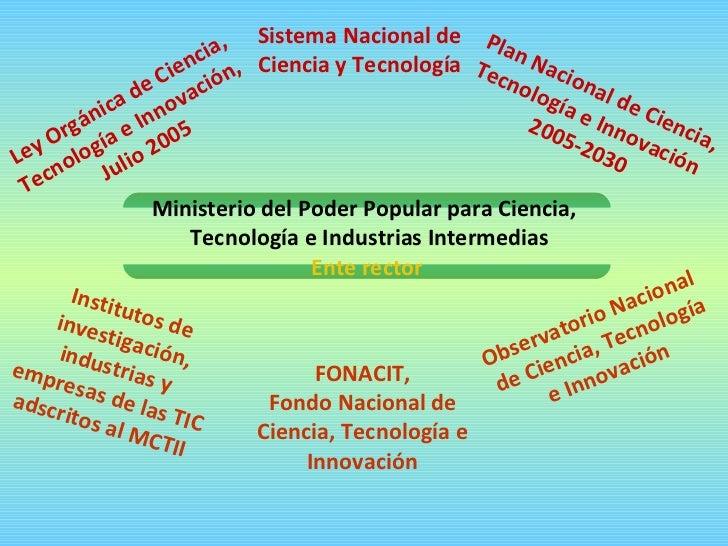 Ministerio del Poder Popular para Ciencia,  Tecnología e Industrias Intermedias Ente rector Plan Nacional de Ciencia, Tecn...