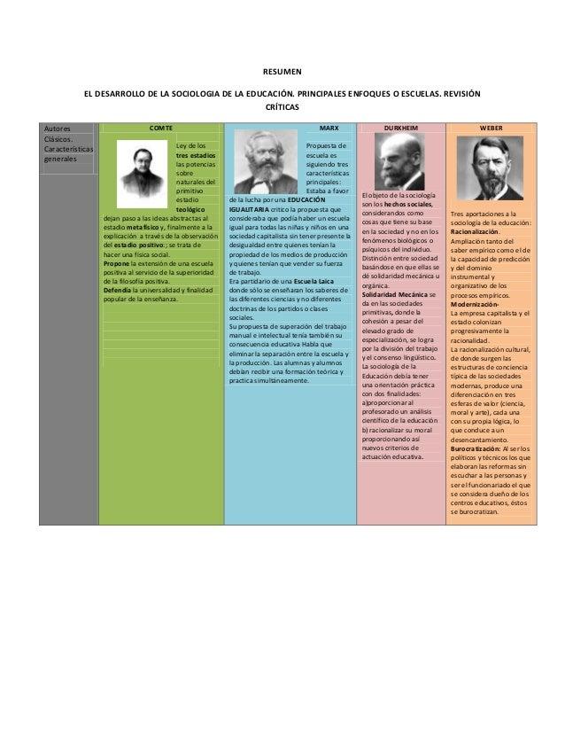 RESUMEN EL DESARROLLO DE LA SOCIOLOGIA DE LA EDUCACIÓN. PRINCIPALES ENFOQUES O ESCUELAS. REVISIÓN CRÍTICAS Autores Clásico...