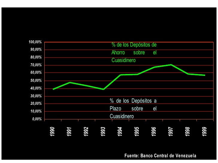 Composición del Cuasidinero              100,00%                                                    % de los Depósitos de ...