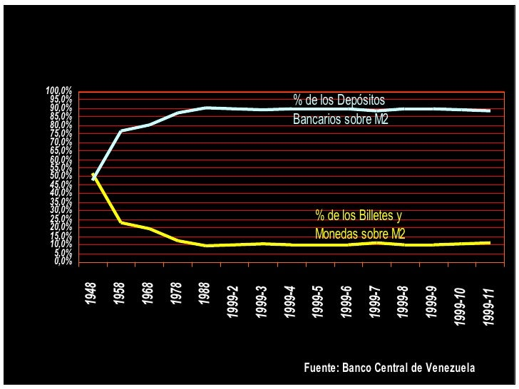 Composición de M2             100,0%              95,0%              90,0%                                                ...