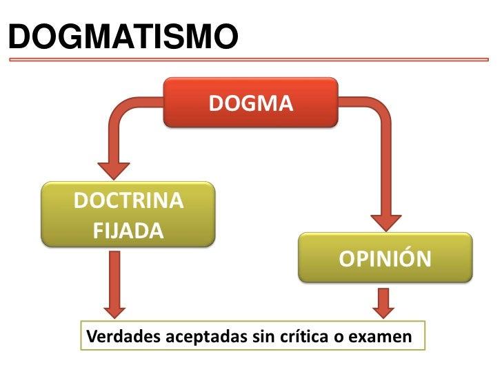 DOGMATISMO<br />DOGMA<br />DOCTRINA FIJADA<br />OPINIÓN<br />Verdades aceptadas sin crítica o examen <br />