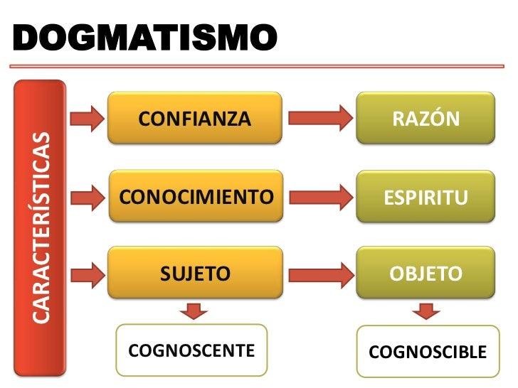 DOGMATISMO<br />RAZÓN<br />CONFIANZA<br />CONOCIMIENTO<br />ESPIRITU<br />CARACTERÍSTICAS<br />SUJETO<br />OBJETO<br />COG...