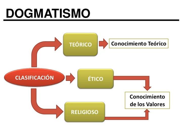 DOGMATISMO<br />TEÓRICO<br />Conocimiento Teórico<br />CLASIFICACIÓN<br />ÉTICO<br />Conocimiento de los Valores<br />RELI...
