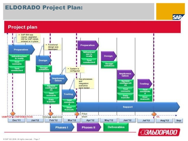 Sap Nw Bw73 On Hana Ramp Up Project Approach 2