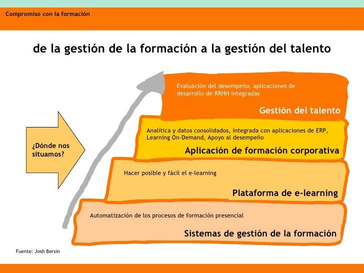 de la gestión de la formación a la gestión del talento Fuente: Josh Bersin Sistemas de gestión de la formación Automatizac...