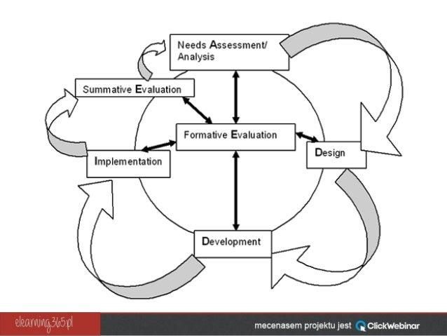 Webinar: Ołówki w dłoń! Zaczynamy projektowanie szkoleń online