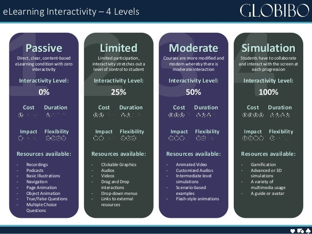 eLearning Interactivity – 4 Levels Resources available: - Gamification - Advanced or 3D simulations - A variety of multime...