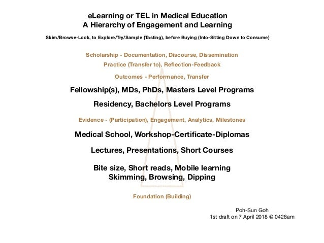 eLearning or TEL in Medical Education A Hierarchy of Engagement and Learning Skim/Browse-Look, to Explore/Try/Sample (Tast...