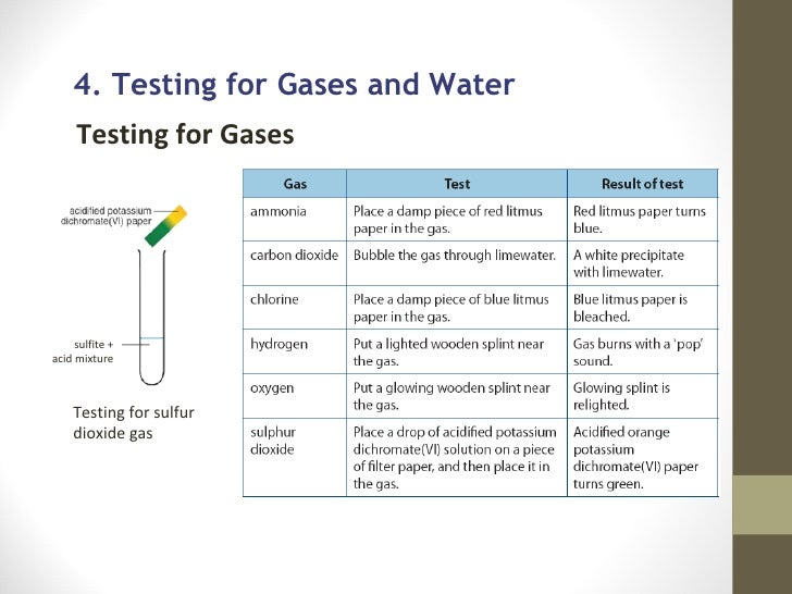 revision notes - test for gases and ions essay Try a sample sat essay buy sat books the cliffsnotes praxis test prep center has the articles  literature notes test prep study guides.
