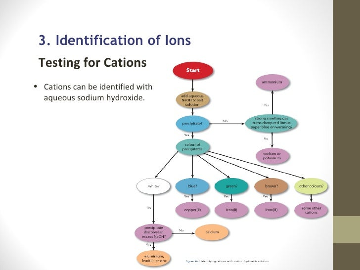 E-learning Identification of ions and gases