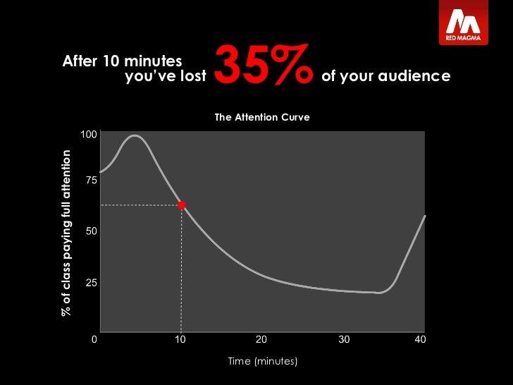 eLearning Sucks Slide 3