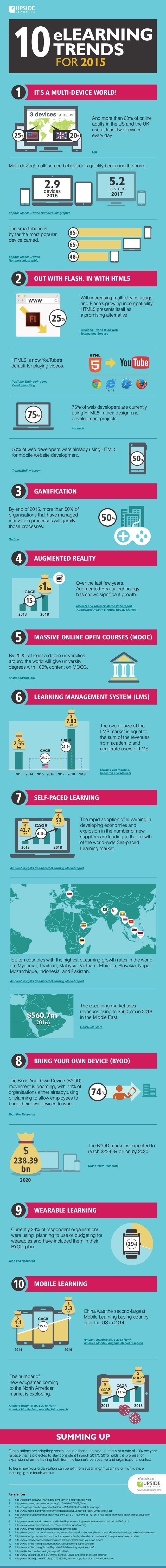 10eLEARNING TRENDS FOR 2015 IT'S A MULTI-DEVICE WORLD! SUMMING UP Organisations are adapting/ continuing to adopt eLearnin...