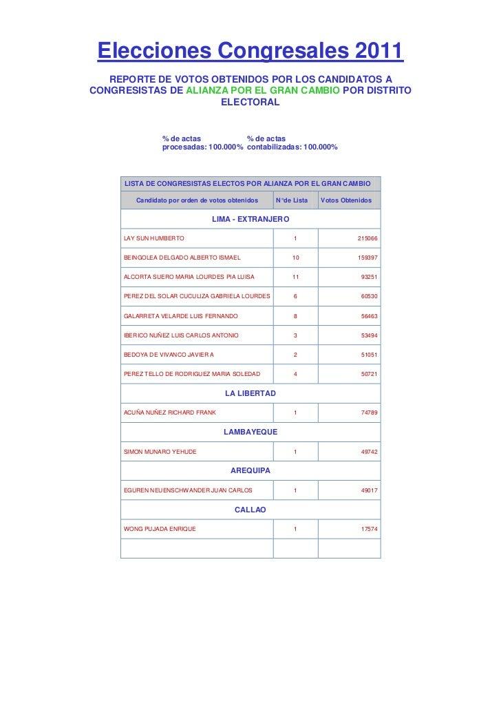Elecciones Congresales 2011   REPORTE DE VOTOS OBTENIDOS POR LOS CANDIDATOS ACONGRESISTAS DE ALIANZA POR EL GRAN CAMBIO PO...