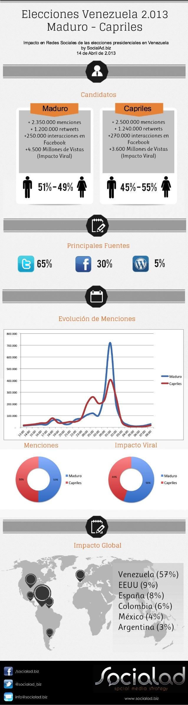 Elecciones en Venezuela. Infografía Impacto en redes sociales. SocialAd.biz