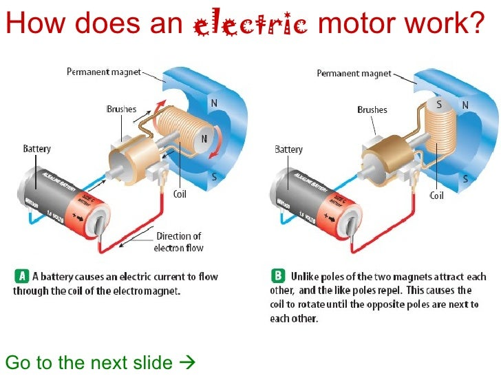 How Does An Electric Motor Work >> Electicity And Magnetism2