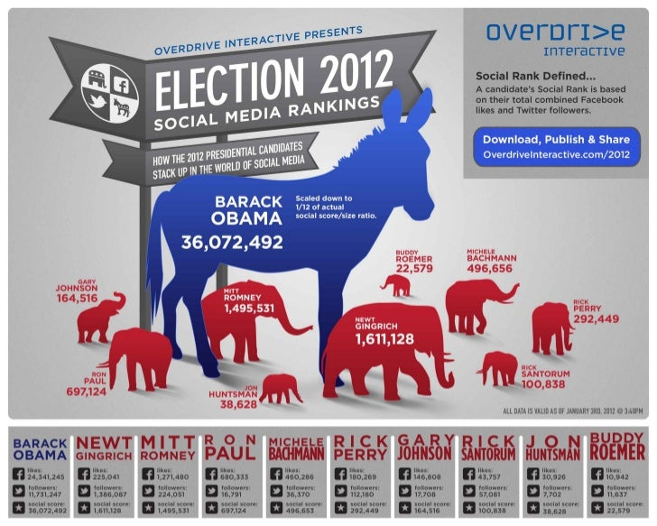 Election 2012 Social Media Rankings Infographic