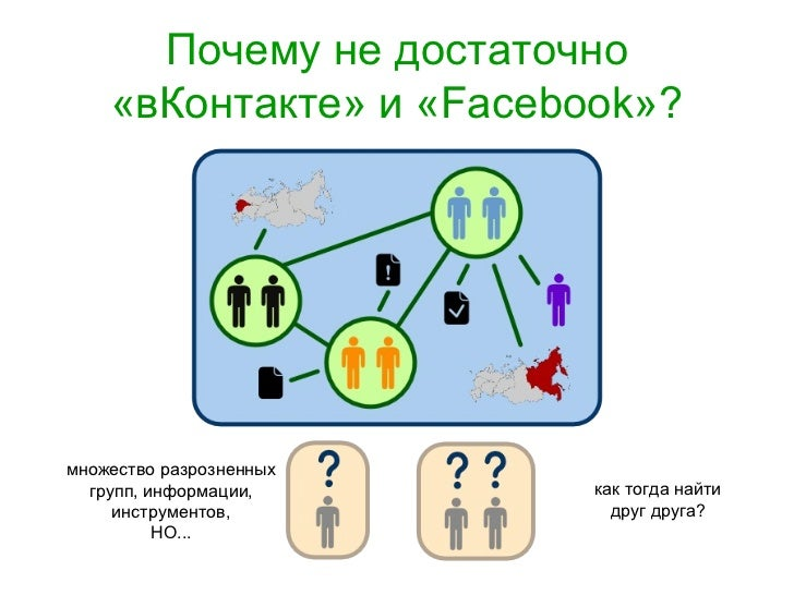 Почему не достаточно «вКонтакте» и « Facebook » ? множество разрозненных групп, информации, инструментов, НО... как тогда ...