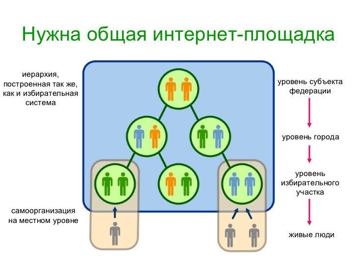 Нужна общая интернет-площадка иерархия, построенная так же, как и избирательная система самоорганизация на местном уровне ...