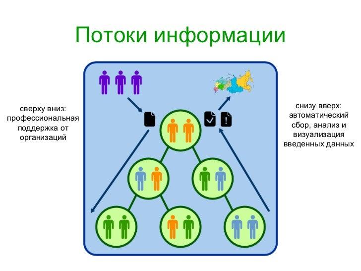 Потоки информации сверху вниз: профессиональная поддержка от организаций снизу вверх: автоматический сбор, анализ и визуал...