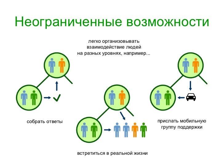 Неограниченные возможности легко организовывать взаимодействие людей на разных уровнях, например... собрать ответы встрети...