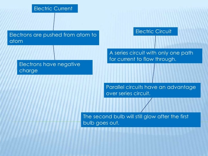 Electric Current<br />Electric Circuit<br />Electrons are pushed from atom to atom<br />A series circuit with only one pat...
