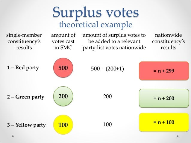 A description of the electoral system elections