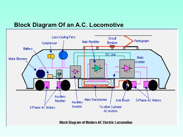 Electric Traction. Block Diagram Of An Ac Lootive. Wiring. Electric Train Engine Diagram At Scoala.co