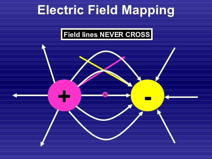 electric fields What are dc electromagnetic fields, dc magnetic fields and dc electric fields a direct current (dc) electromagnetic field refers to a constant or static dc electric or dc magnetic field.