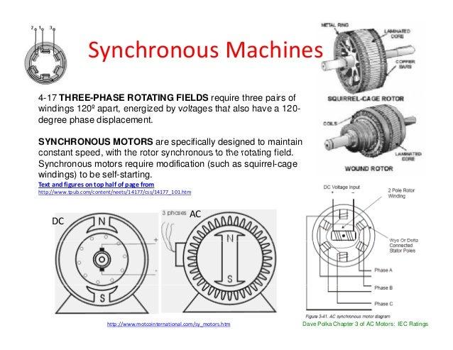 Motors Major Classification