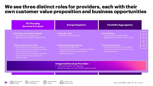 We see three distinct roles for providers, each with their own customer value proposition and business opportunities Solvi...