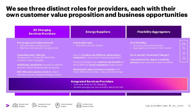We see three distinct roles for providers, each with their own customer value proposition and business opportunities EV ch...