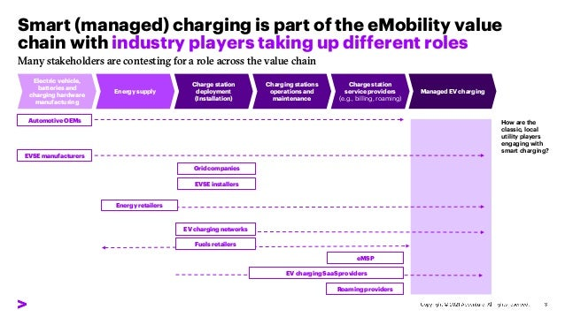 Smart (managed) charging is part of the eMobility value chain with industry players taking up different roles Fuels retail...