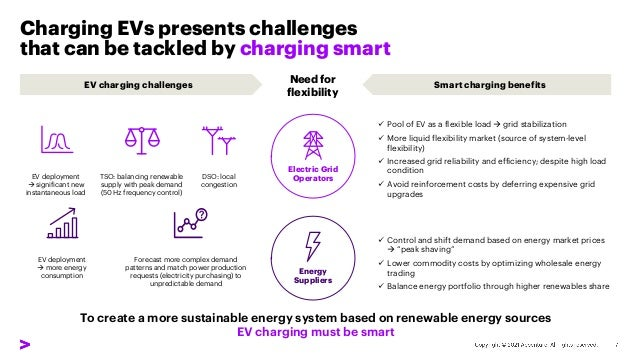Energy Suppliers Charging EVs presents challenges that can be tackled by charging smart Forecast more complex demand patte...