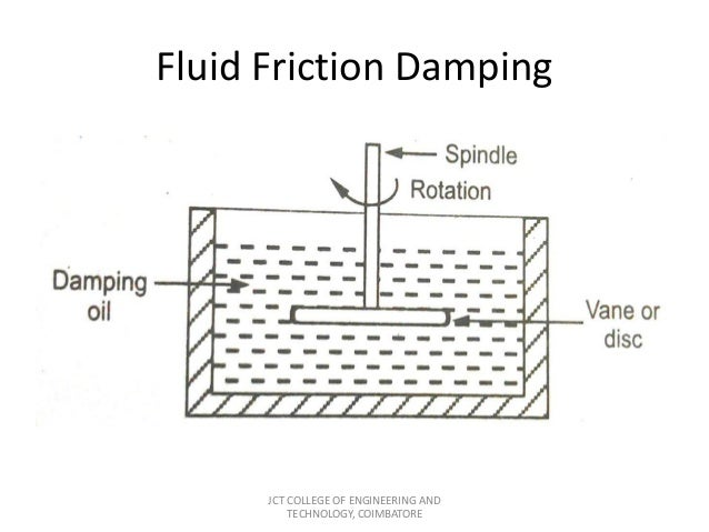 fluid friction measurements essay Viscosity is the measure of a fluid's resistance to flow because of its internal  friction this is why honey is much harder to squeeze out of the.