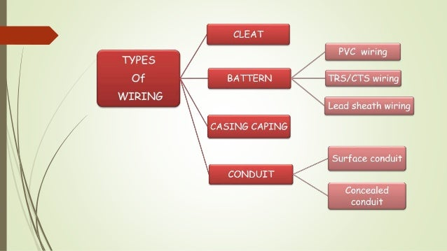 electrical wiring system and estimation rh slideshare net electrical conduit wiring materials