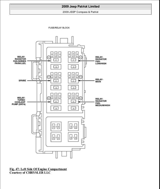 Manual reparacion Jeep Compass Patriot Limited 20072009Electrical – Jeep Comp Fuse Panel Diagram