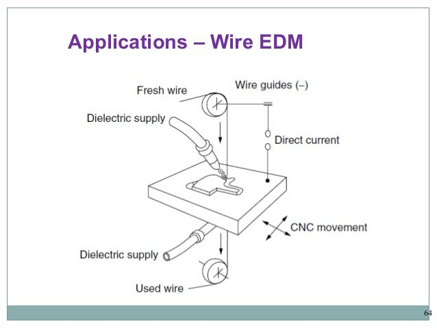 electrical discharge machining rh slideshare net How Does Wire EDM Work Wire EDM Machine