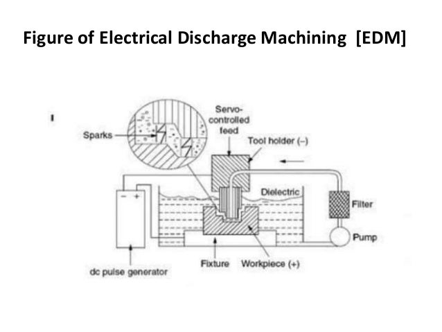 Figure of Electrical Discharge Machining [EDM]