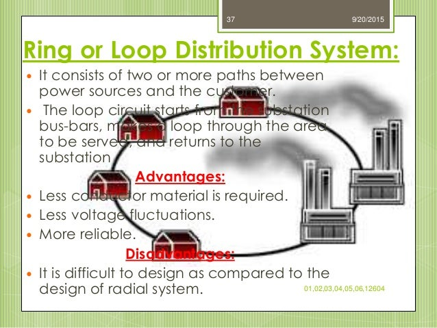 Electrical distribution system ring or loop distribution system ccuart Images