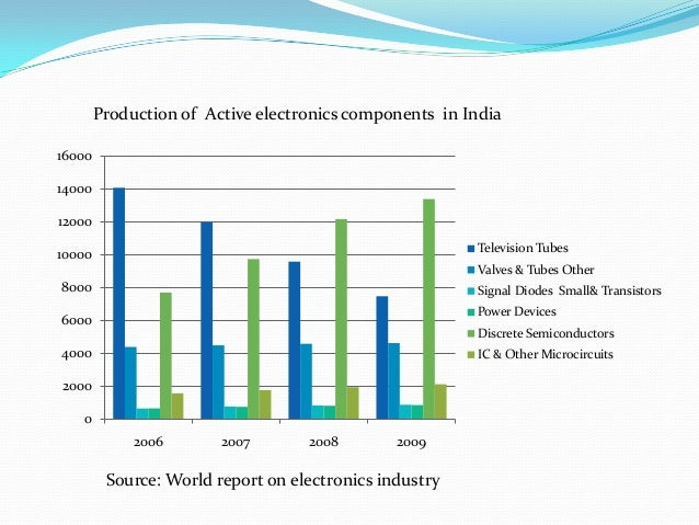 electric and electronic industry in malaysia Trade show calendar electronics industry multa mercata  malaysia: kuala  the most comprehensive list of trade shows in the electronics industry provided by.