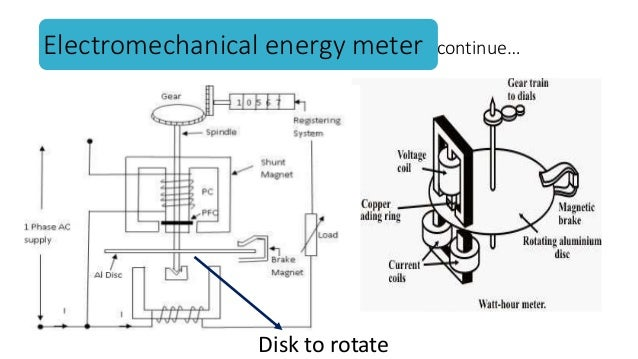 Eddy Current Analog : Electrical energy meter