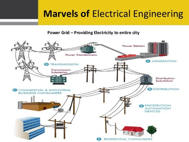 electrical power distribution system An electric power distribution system is the final stage in the delivery of electric power it carries electricity from the transmission system to individual.