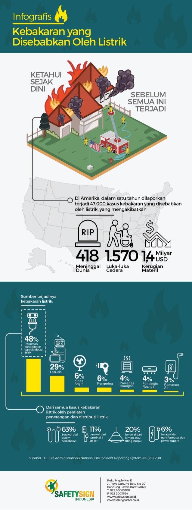 KETAHUI SEJAK DINI  SEBELUM SEMUA INI TERJADI  .  Di Amerika,  dalam satu tahun dilaporkan terjadi 47,000 kasus kebakaran ...