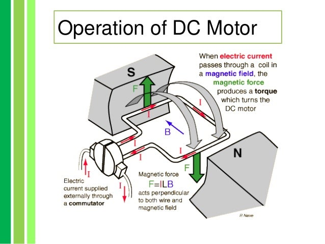 Dc motor model for Ac and dc motor